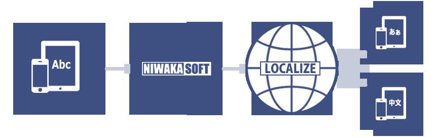 NIWAKASOFT-Localize